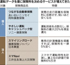 経営管理会計トピック_テレマティクス保険商品_日本経済新聞朝刊2015年5月9日掲載