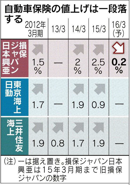 経営管理会計トピック_自動車保険料の推移_日本経済新聞朝刊2015年5月11日掲載