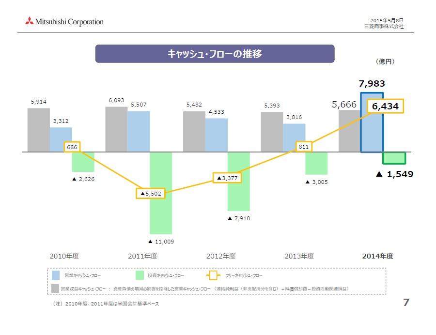 経営管理会計トピック_三菱商事_2015年3月期決算報告資料_キャッシュフロー推移