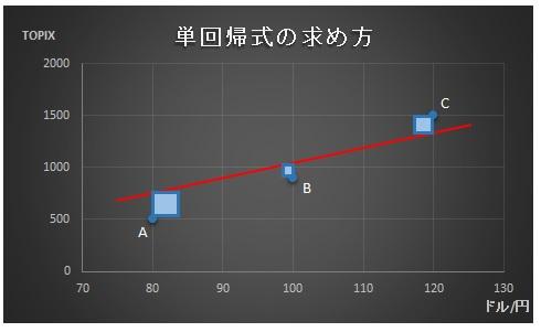 財務分析(入門編)_単回帰分析_単回帰直線の求め方