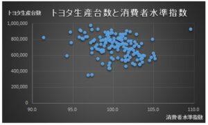 財務分析(入門編)_相関分析_トヨタ生産台数_散布図_消費者水準指数