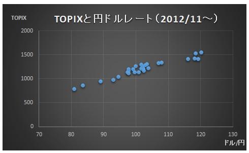 財務分析(入門編)_単回帰分析_散布図_TOPIXと円ドルレート(2012・11~)