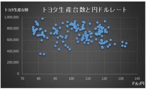 財務分析(入門編)_相関分析_トヨタ生産台数_散布図_円ドルレート