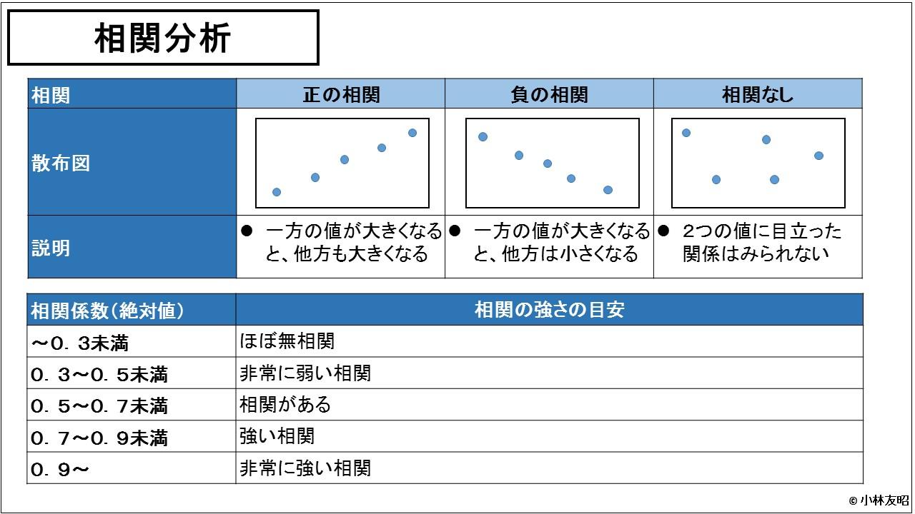 財務分析(入門編)_相関分析