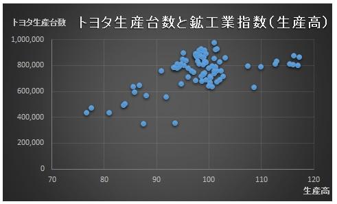 財務分析(入門編)_相関分析_トヨタ生産台数_散布図_鉱工業指数