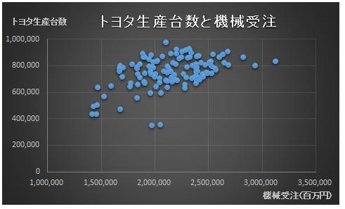 財務分析(入門編)_相関分析_トヨタ生産台数_散布図_機械受注