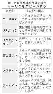 経営管理会計トピック_カーナビ各社の取り組み例_日本経済新聞朝刊2015年5月9日掲載