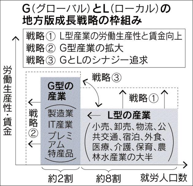 20150205_GとLの地方版成長戦略の枠組み_日経新聞