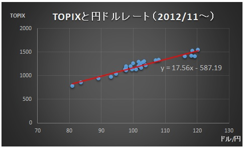 財務分析(入門編)_単回帰分析_単回帰直線_TOPIXと円ドルレート(2012・11~)