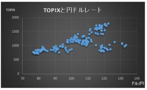 財務分析(入門編)_単回帰分析_散布図_TOPIXと円ドルレート