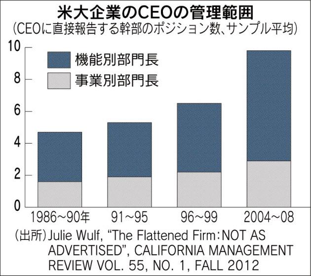 経営管理会計トピック_米大企業のCEOの管理範囲_日本経済新聞朝刊2015年5月13日掲載
