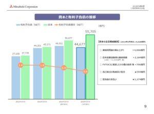 経営管理会計トピック_三菱商事_2015年3月期決算報告資料_DEレシオ推移