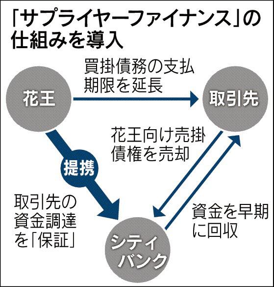 20150604_サプライヤーファイナンスの仕組み導入_日経新聞