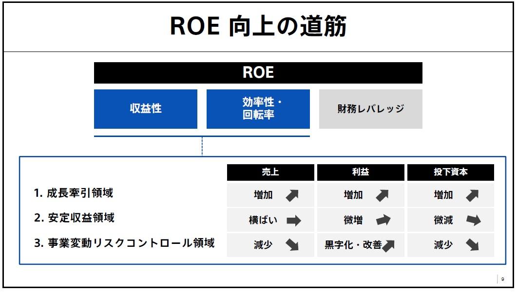 ソニー_中期経営方針_ROE向上の道筋