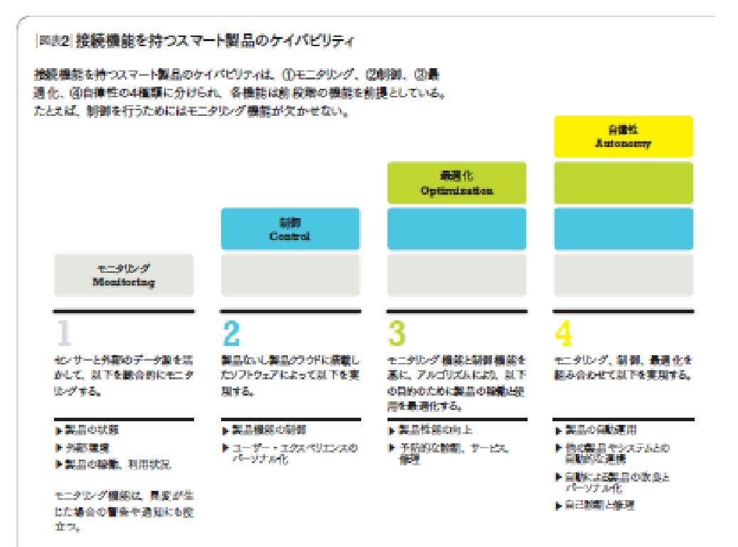 図表2_接続機能を持つスマート製品のケイパビリティ