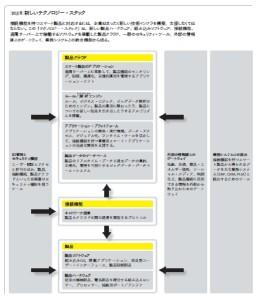 図表1_新しいテクノロジー・スタック