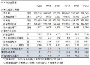 財務分析(入門編)_持続可能な成長率_図表_トヨタ