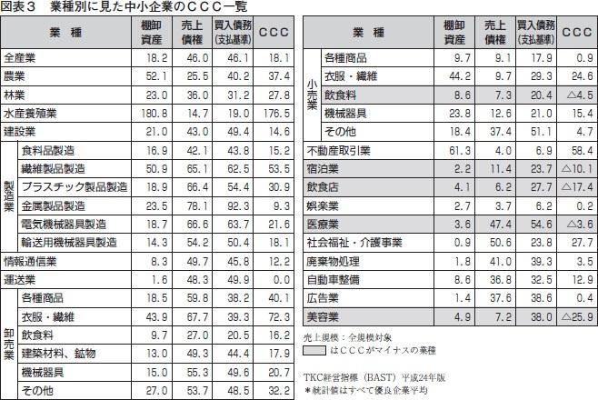 業界別キャッシュ・コンバージョン・サイクル