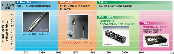 メートル定義と日本の国家標準の変遷