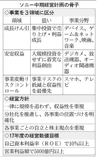 ソニー中期経営計画の骨子_日本経済新聞_20150219