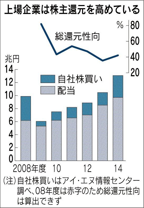 上場企業の株主還元推移_日本経済新聞朝刊2015年6月13日