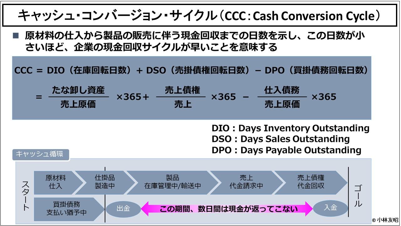 経営管理会計トピック_キャッシュ・コンバージョン・サイクル