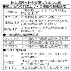 株主還元方針を変更した主要企業_日本経済新聞朝刊2015年6月13日