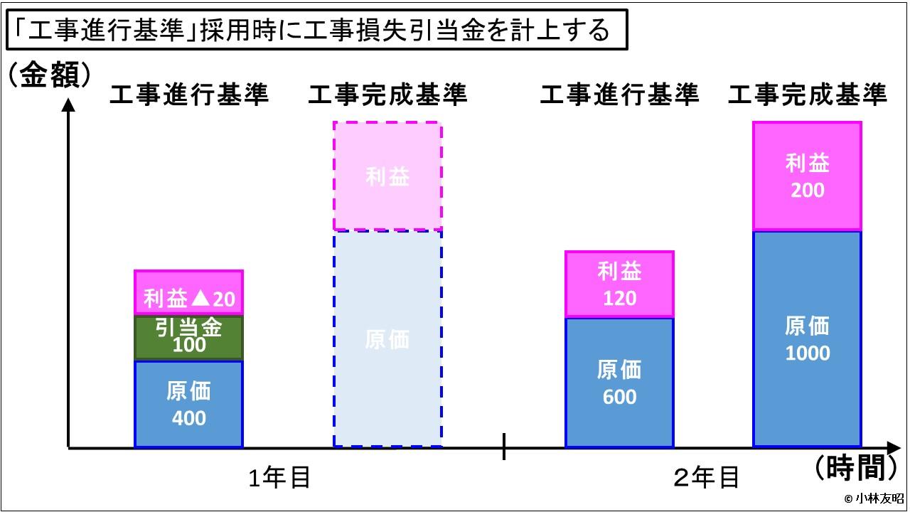 経営管理会計トピック_工事進行基準と工事損失引当金