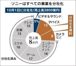 ソニーはすべての事業を分社化_日本経済新聞_20150219