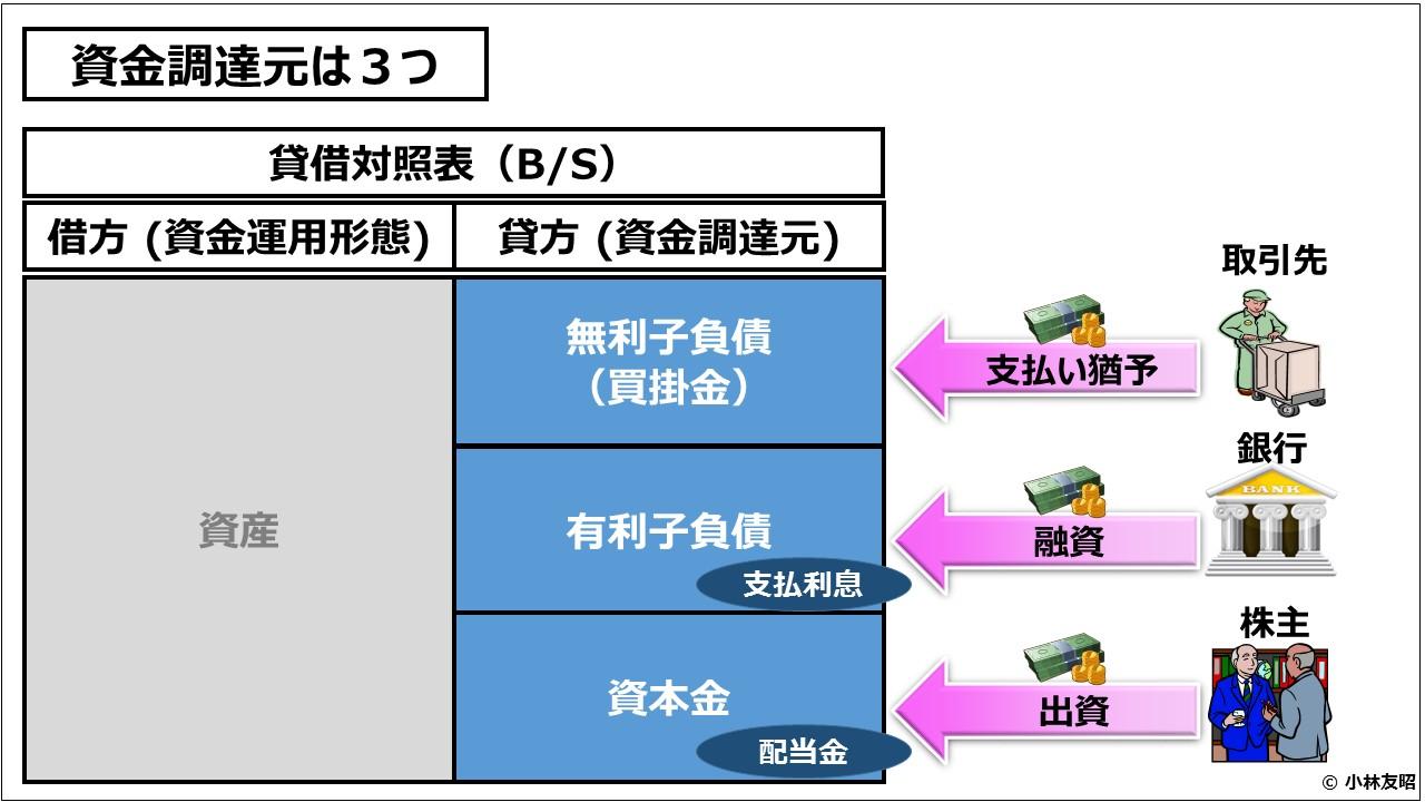 経営管理会計トピック_資金調達元は3つ