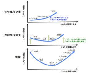 コンピューティングのスマイルカーブ_日本経済新聞_電子版_20150610
