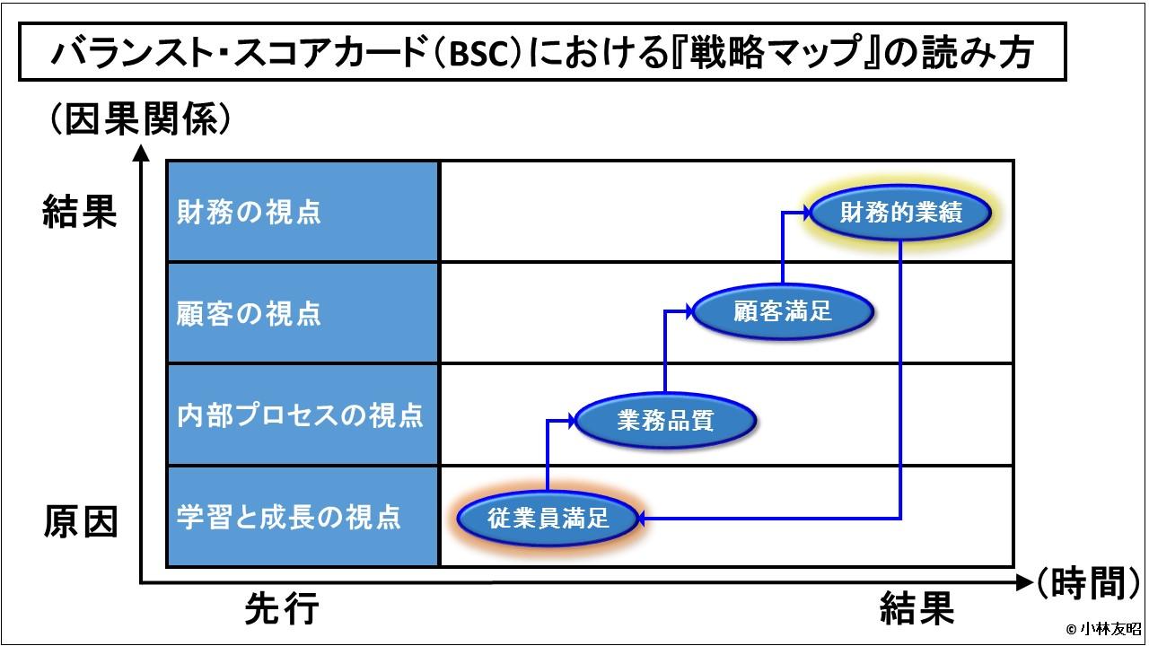 経営管理会計トピック_戦略マップ