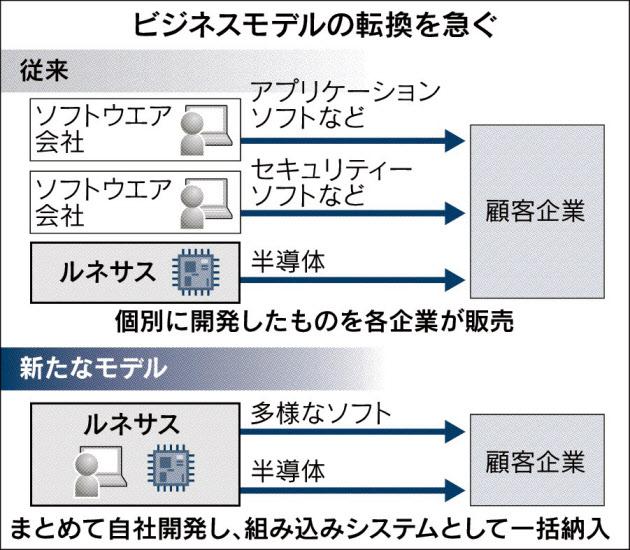 ルネサスのIoT戦略に基づくビジネスモデルの転換_日本経済新聞_20150616