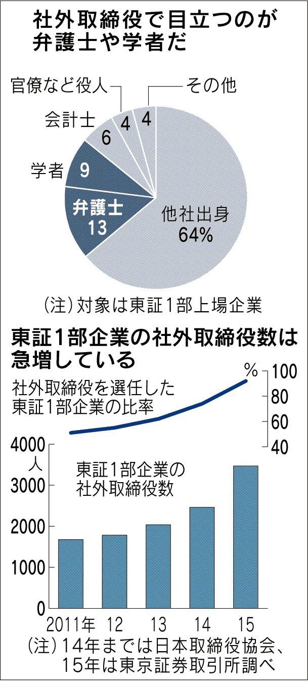 社外取締役の出身_日本経済新聞_20150725
