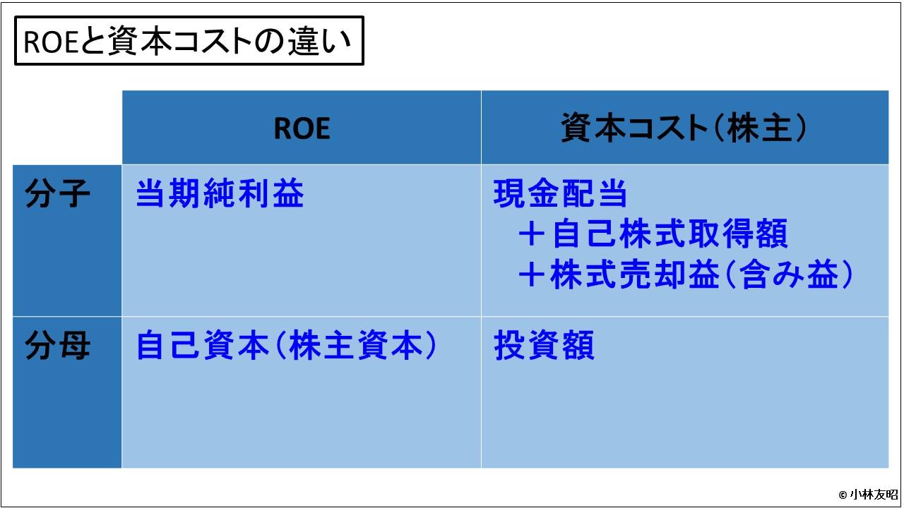 経営管理会計トピック_ROEと資本コストの違い