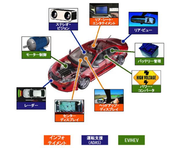 図4  FPGAの応用が想定されている自動車内の機能(出典:日本アルテラ)_日本経済新聞_電子版_20150610