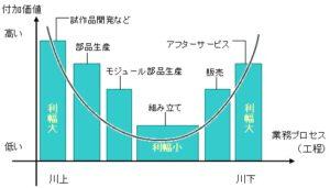 スマイルカーブの概念図