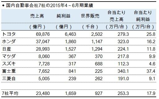 国内自動車7社の2015年第1四半期業績