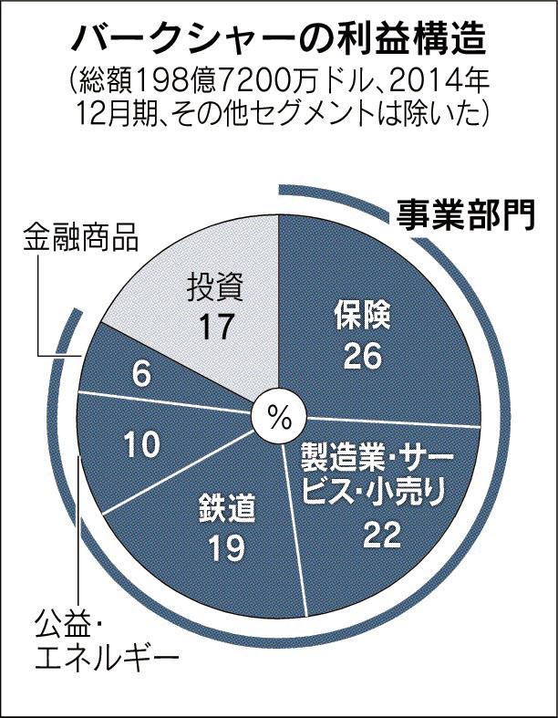 バークシャーの利益構造_日本経済新聞朝刊_20150818
