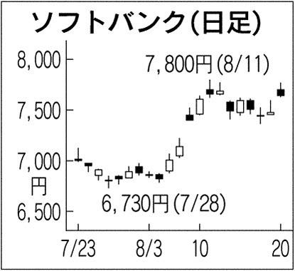 ソフトバンク(日足)_日本経済新聞朝刊_20150821