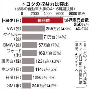 トヨタの収益力は突出(世界の自動車大手の4~6月期決算)_日本経済新聞朝刊_20150805