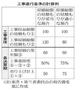 工事進行基準の計算例_日本経済新聞朝刊_20150810