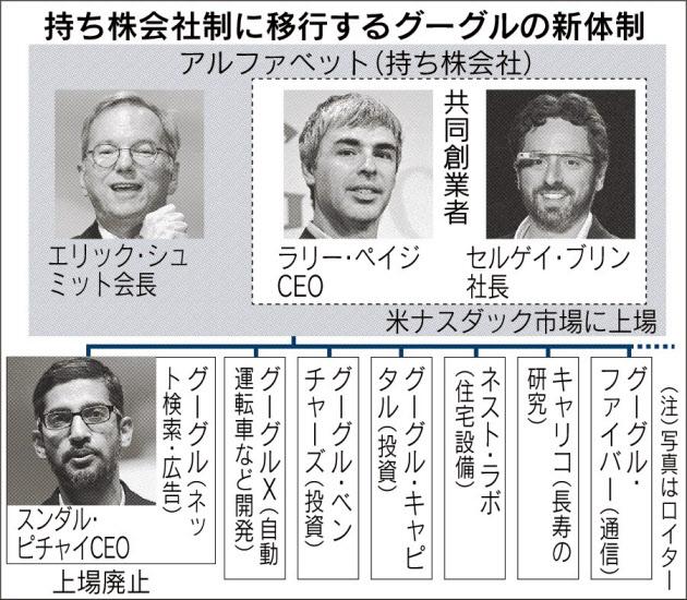 持ち株会社制に移行するグーグルの新体制_日本経済新聞朝刊_20150812