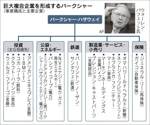 巨大複合企業を形成するバークシャー_日本経済新聞朝刊_20150818