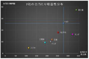 自動車7社の台当たり収益性分布