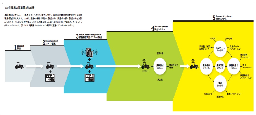 図表4_業界の事業領域の変遷