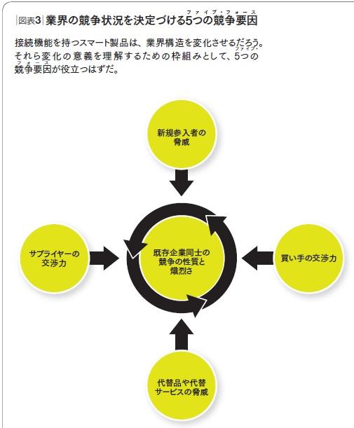 図表3_業界の競争状況を決定づける5つの競争要因