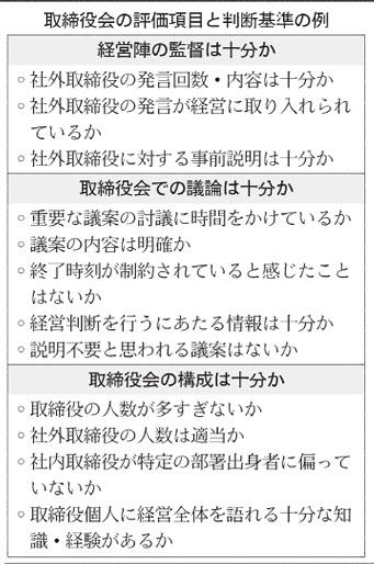 取締役会の評価項目と判断基準の例_日本経済新聞夕刊_20150905