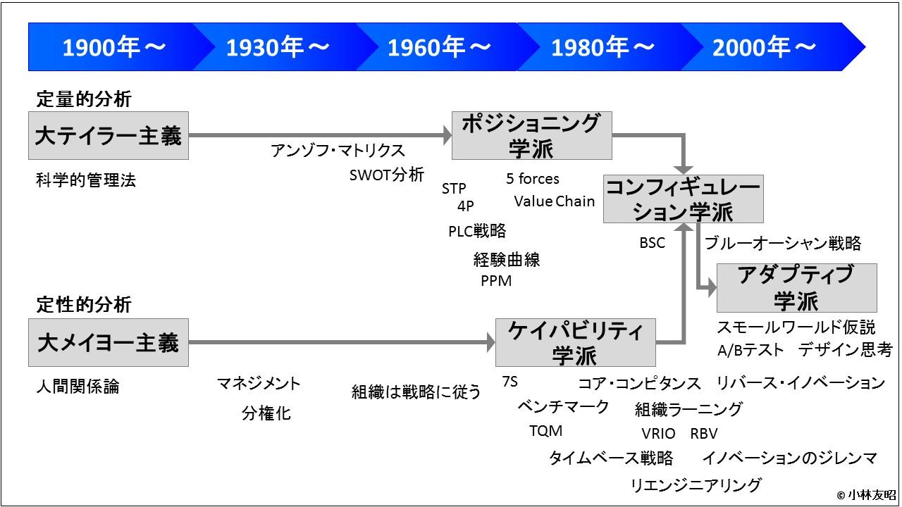 経営戦略(基礎編)_経営戦略概史_年表