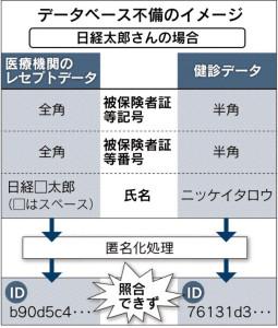 データベース不備のイメージ_日本経済新聞朝刊_20150905